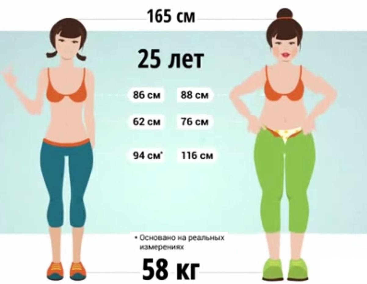 Фото девушек с разным весом и ростом